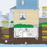 Dry-basement-plan
